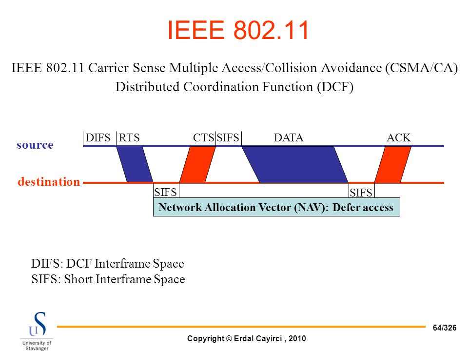 Network Allocation Vector (NAV): Defer access