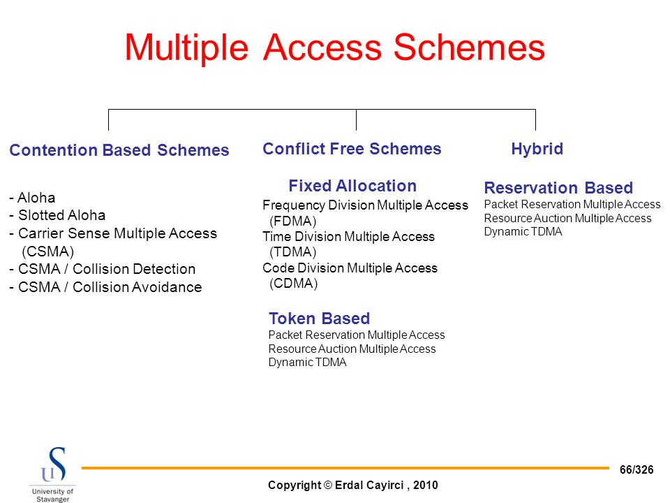 Multiple Access Schemes