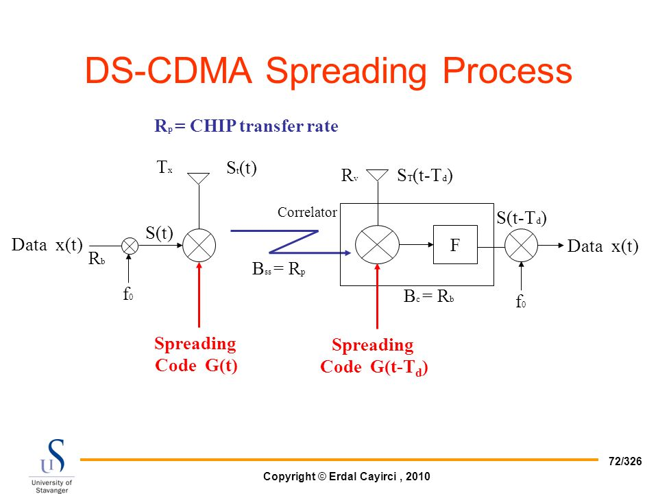 DS-CDMA Spreading Process