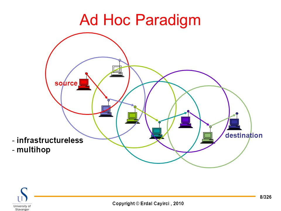 Ad Hoc Paradigm source destination infrastructureless multihop
