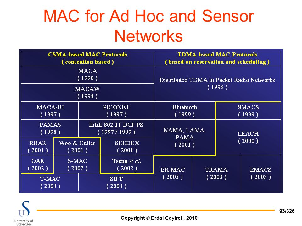 MAC for Ad Hoc and Sensor Networks