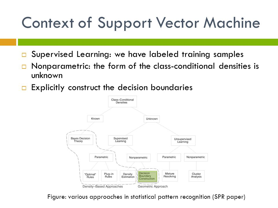 Context of Support Vector Machine