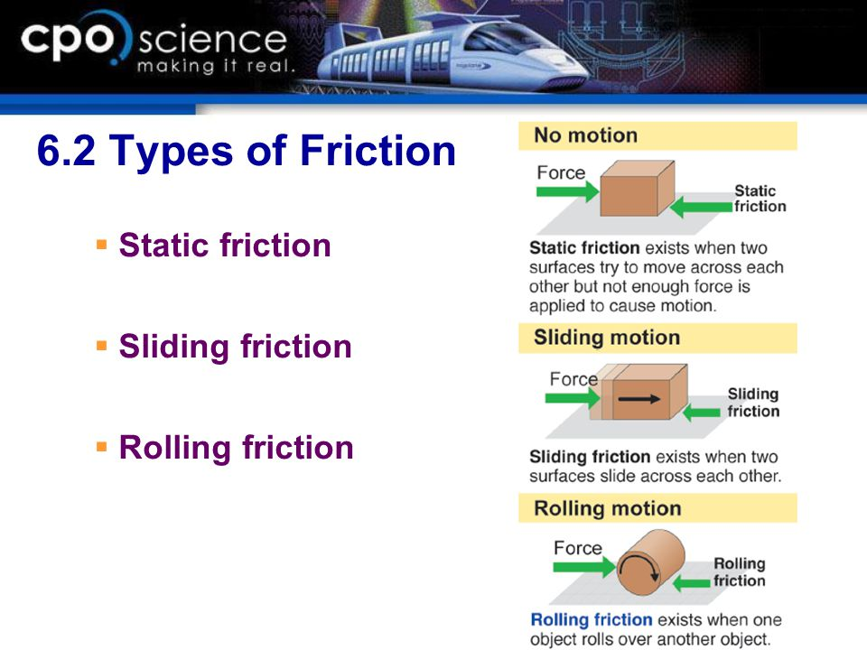 6.2 Types of Friction Static friction Sliding friction