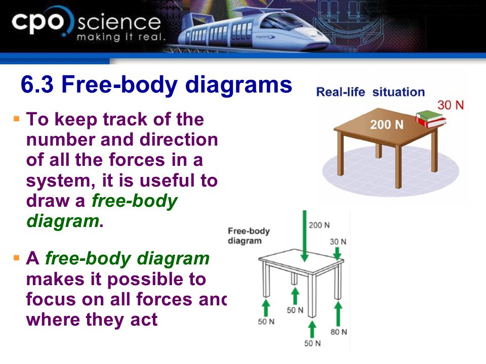 6.3 Free-body diagrams To keep track of the number and direction of all the forces in a system, it is useful to draw a free-body diagram.