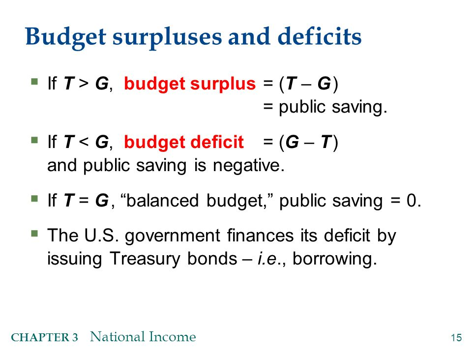 U.S. Federal Government Surplus/Deficit, and estimates for