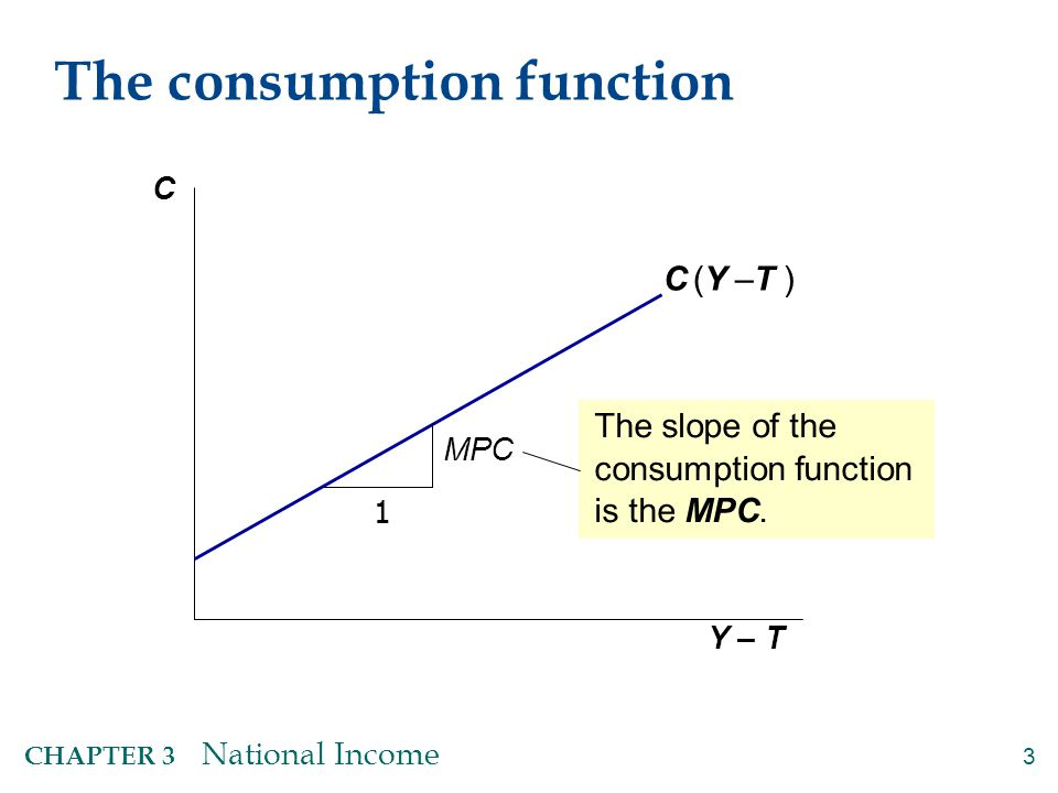 Investment, I The investment function is I = I (r ),