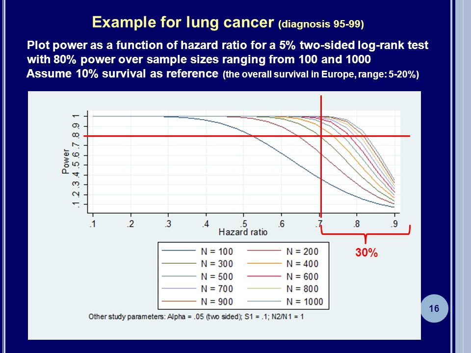 Example for lung cancer (diagnosis 95-99)