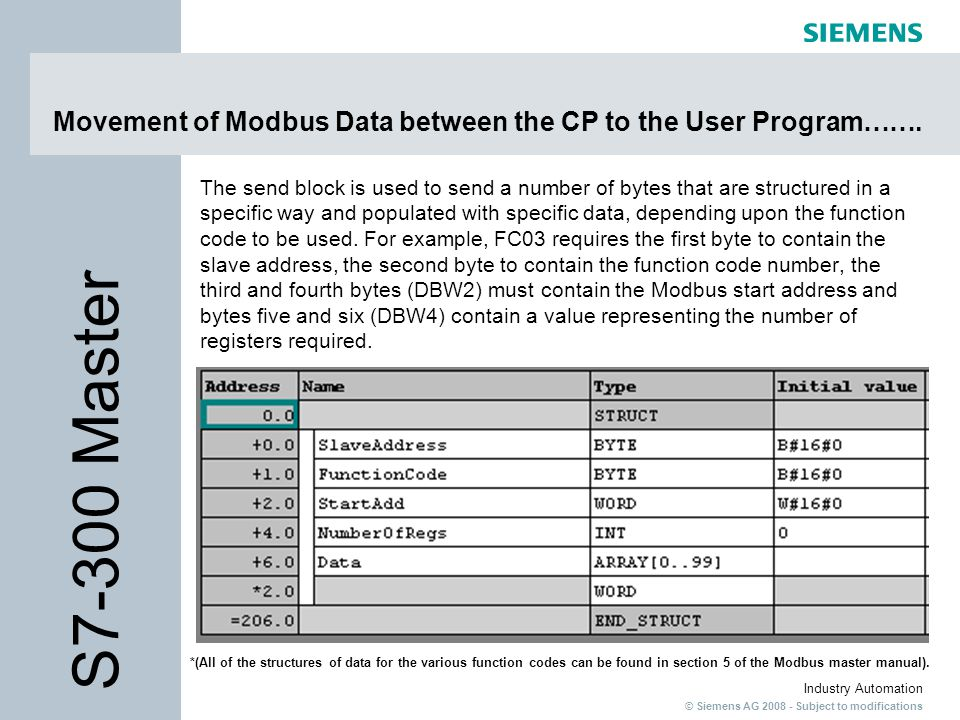 Modbus Slave & Modbus Master in S7 - ppt video online download