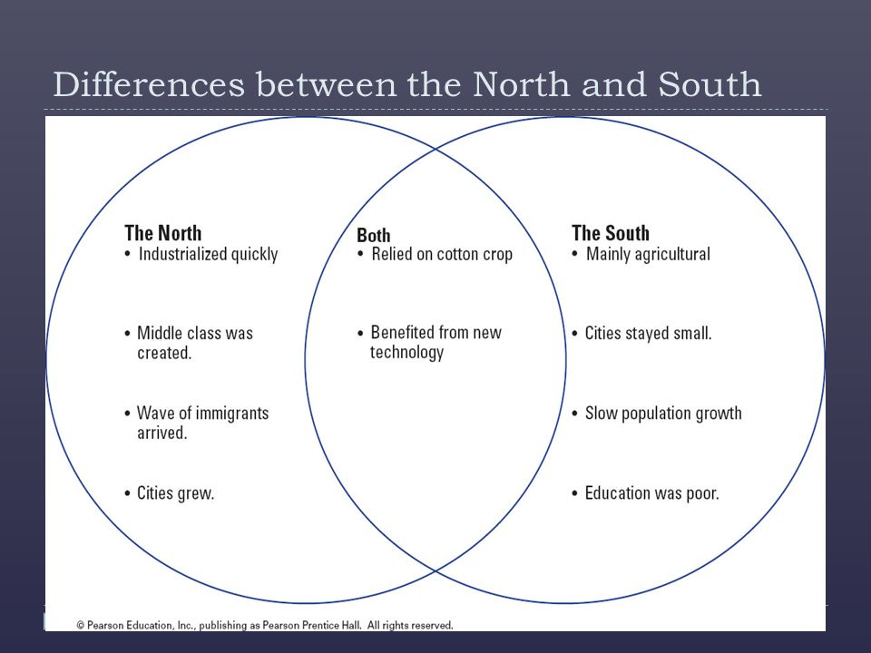 a comparison of strengths between the north and south Compare and contrast essay on the north and south the united states before the civil war was basically split into two regions, the north and the south these two regions had very different cultures, economics, and climates which led to different life styles and perspectives.