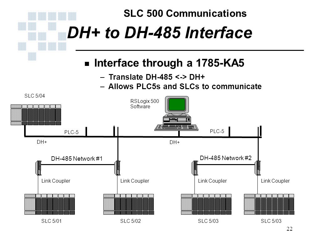 Dh 485 Wiring Link Just Another Diagram Blog Modbus Slc 500 Communications Ppt Video Online Download Rh Slideplayer Com Rs