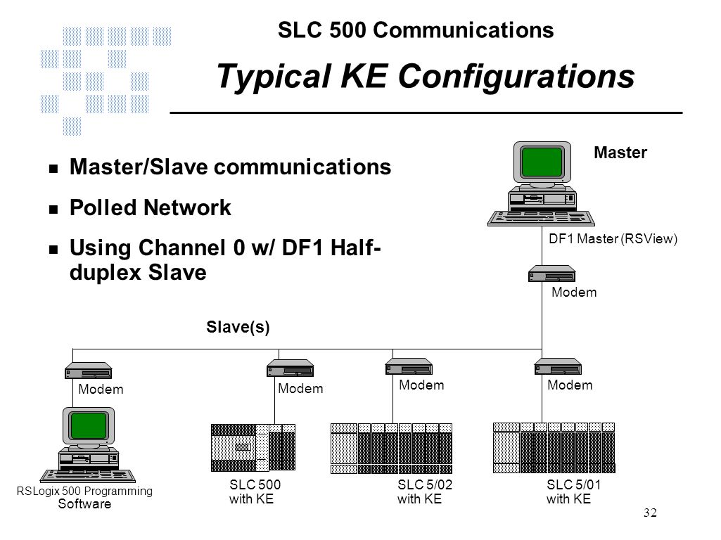 Slc 500 Wiring Diagram Channel Master Communications Ppt Video Online Download 5 03