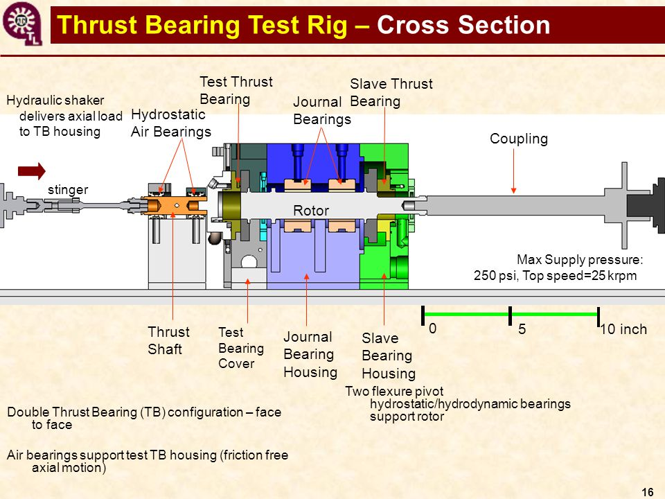 A Test Rig For Evaluation Of Thrust Foil Bearings And Or