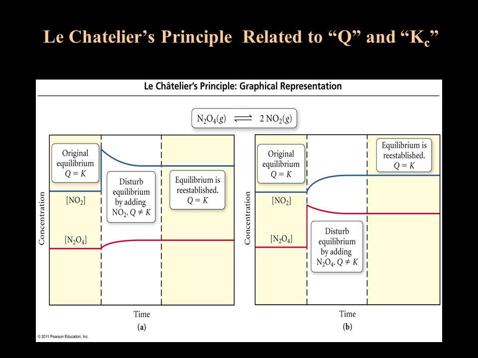 Le Chatelier's Principle Related to Q and Kc