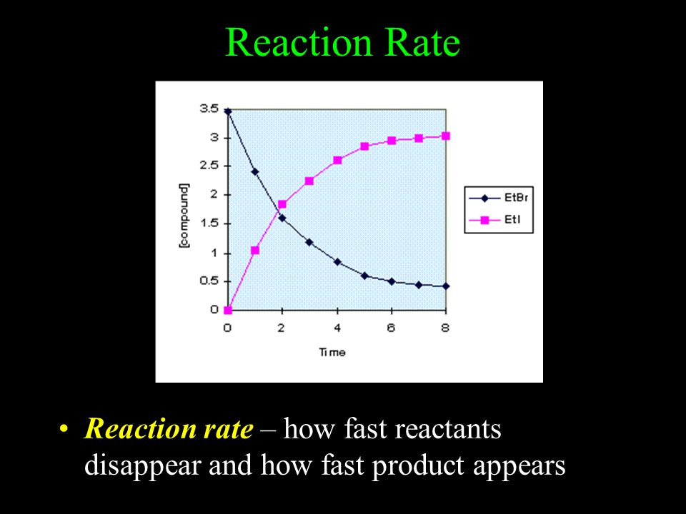 Reaction Rate Reaction rate – how fast reactants disappear and how fast product appears