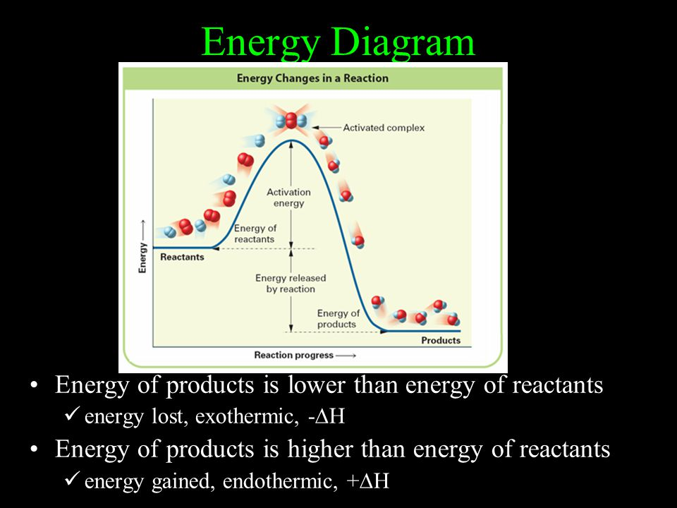 Energy Diagram Energy of products is lower than energy of reactants