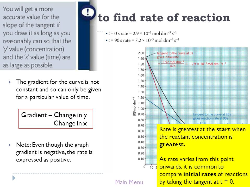 Using a graph to find rate of reaction