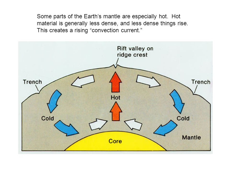 Plate tectonics earths internal heat creates convection currents some parts of the earths mantle are especially hot ccuart Choice Image