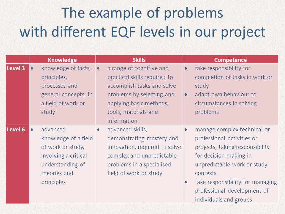 The example of problems with different EQF levels in our project