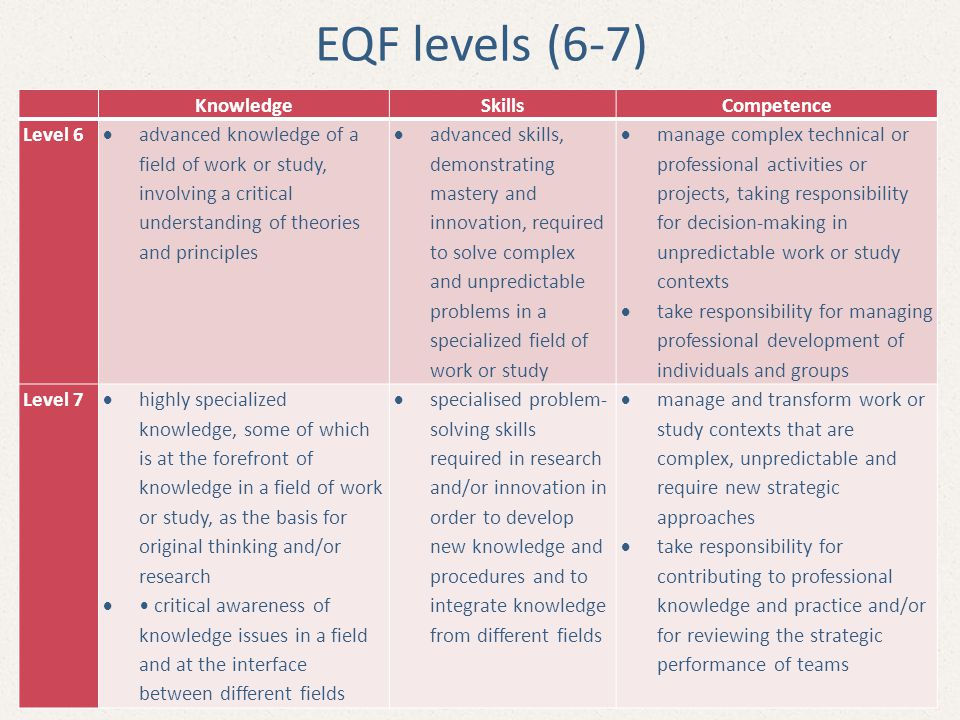 EQF levels (6-7) Knowledge Skills Competence Level 6