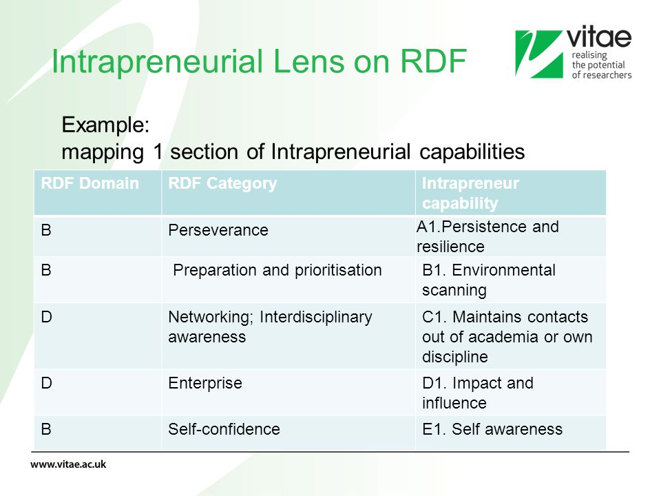 Intrapreneurial Lens on RDF