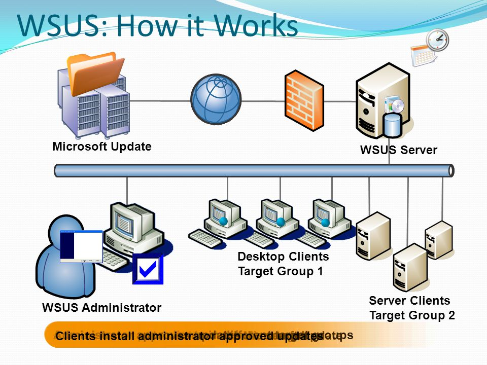 WSUS: How it Works Microsoft Update WSUS Server