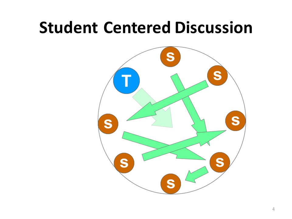 Student-Centered Discussion
