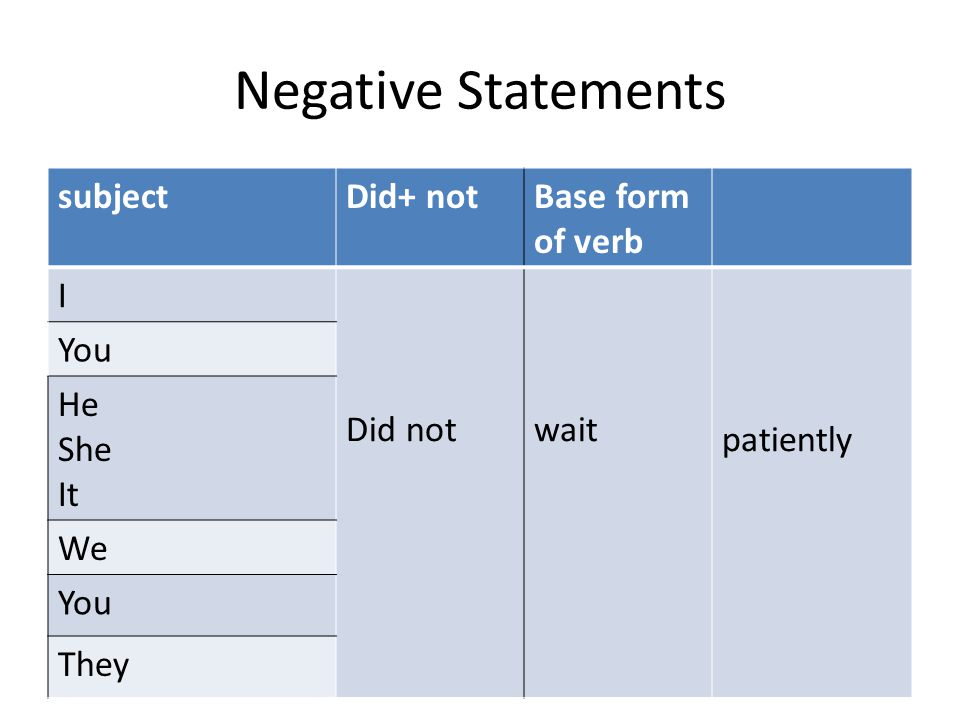 Negative Statements subject Did+ not Base form of verb I Did not wait