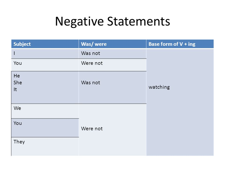 Negative Statements Subject Was/ were Base form of V + ing I Was not