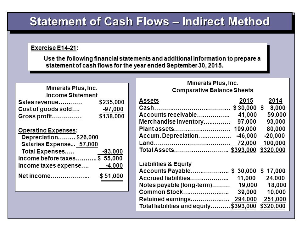 Statement Of Cash Flows U2013 Indirect Method