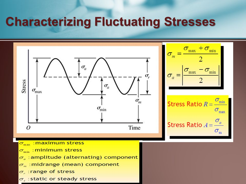 Characterizing Fluctuating Stresses