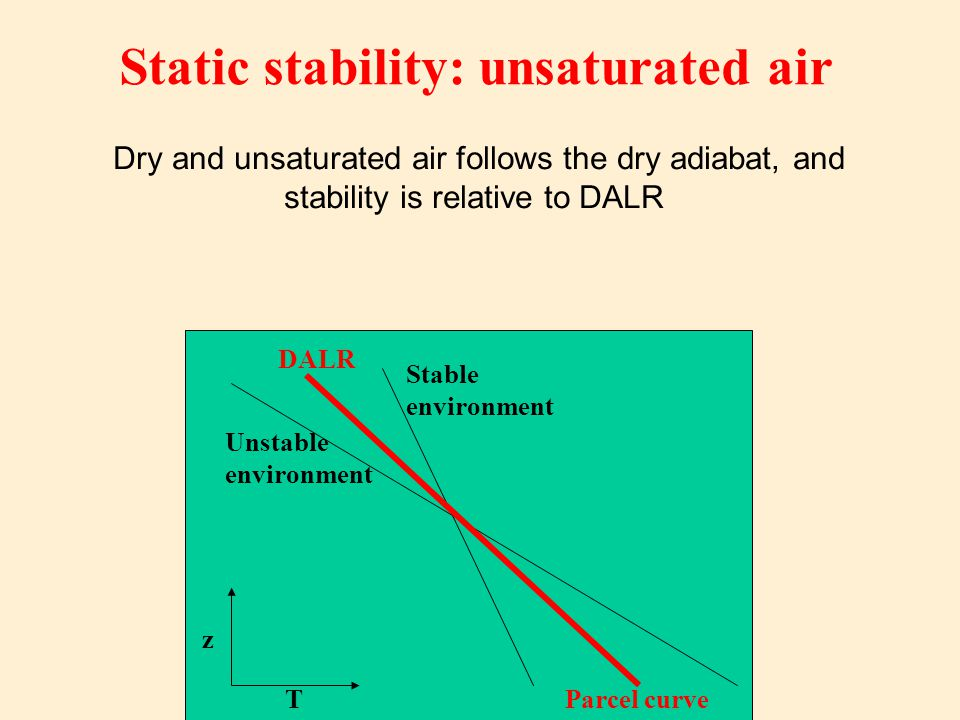 Static stability: unsaturated air
