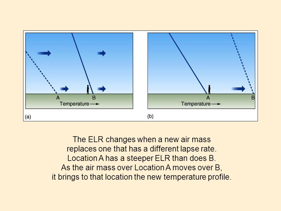 The ELR changes when a new air mass
