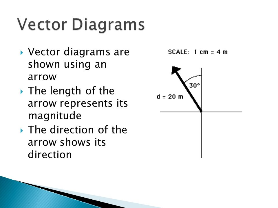 Vectors and scalars define vector and scalar quantities and give 4 vector diagrams ccuart Images