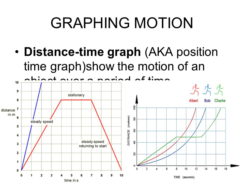 grpahing with motion Graphing worksheets we have a large collection of printable bar graph, pictograph, pie graph, and line graph activities bar graph worksheets read, create, and interpret bar graphs with these worksheets line graph worksheets read and create line graphs with these worksheets.
