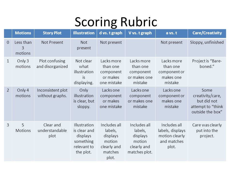 Diagram rubric story online schematic diagram motion graph story book project ppt video online download rh slideplayer com atom diagram rubric venn ccuart Choice Image
