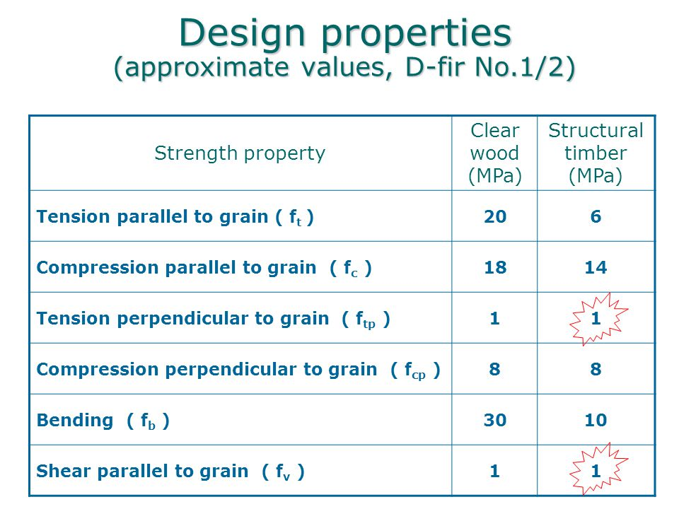 Design of Timber Structures - ppt video online download