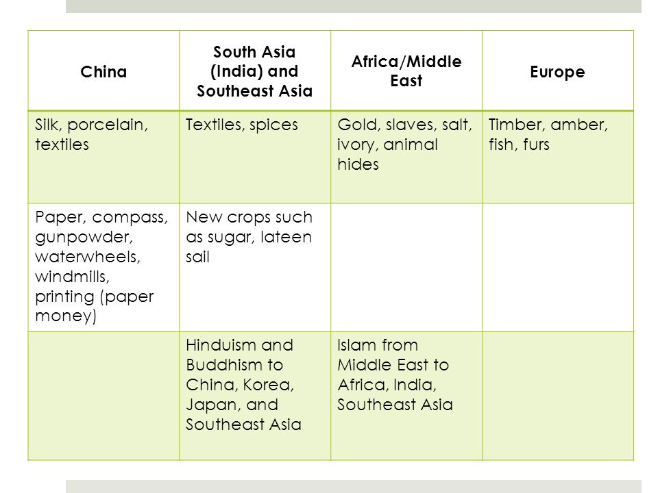 South Asia (India) and Southeast Asia