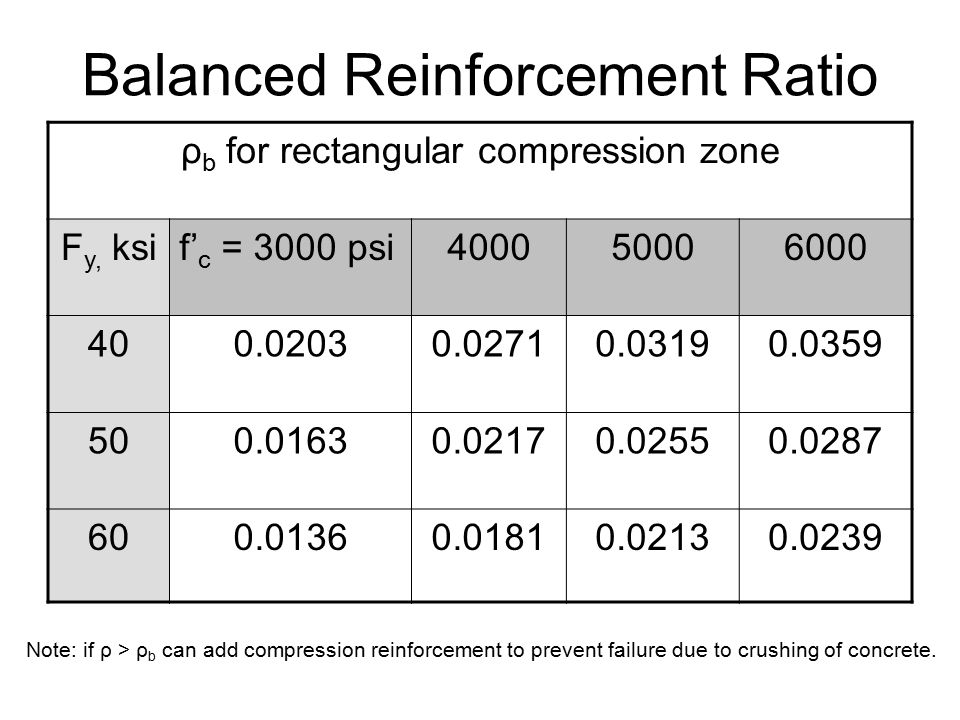 Balanced Reinforcement Ratio