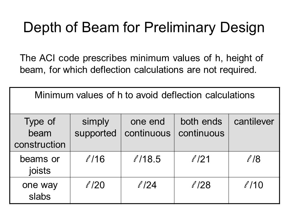 Depth of Beam for Preliminary Design