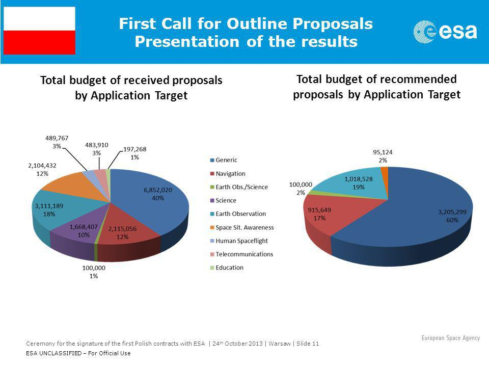 First Call for Outline Proposals Presentation of the results