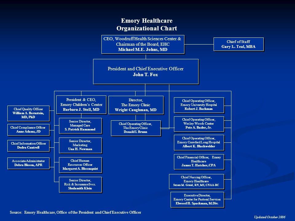 Emory Hospitals An Overview - ppt video online download