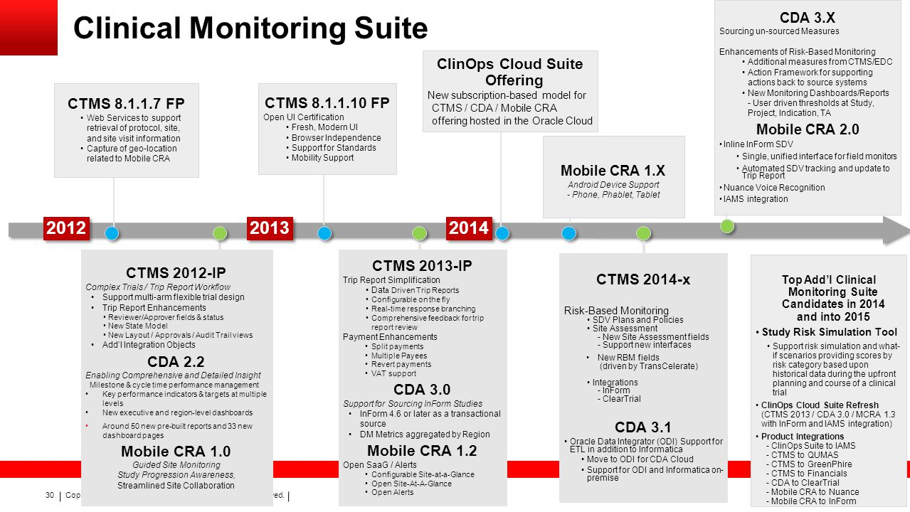 Consolidating Clinical Trial Management Mobility And