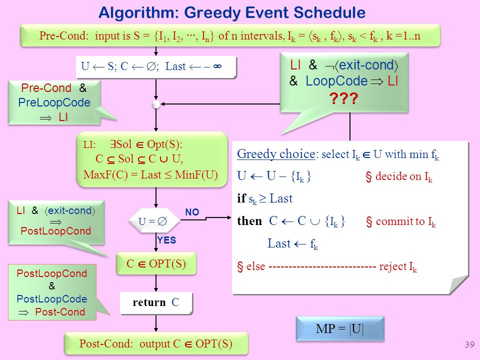Algorithm: Greedy Event Schedule