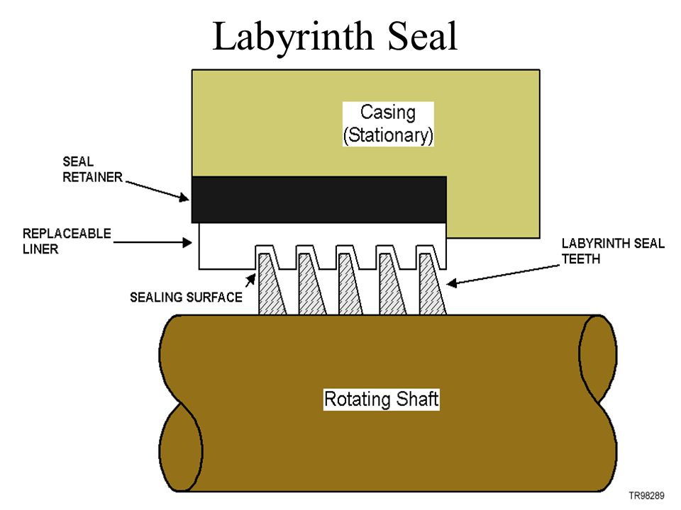 Labyrinth Seal Into Two Halves Ppt Download