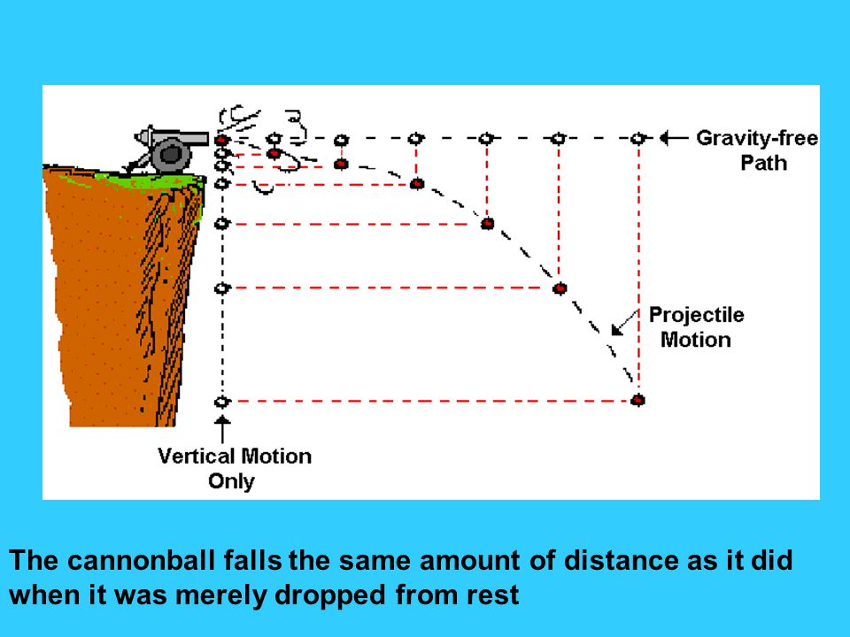 The cannonball falls the same amount of distance as it did when it was merely dropped from rest