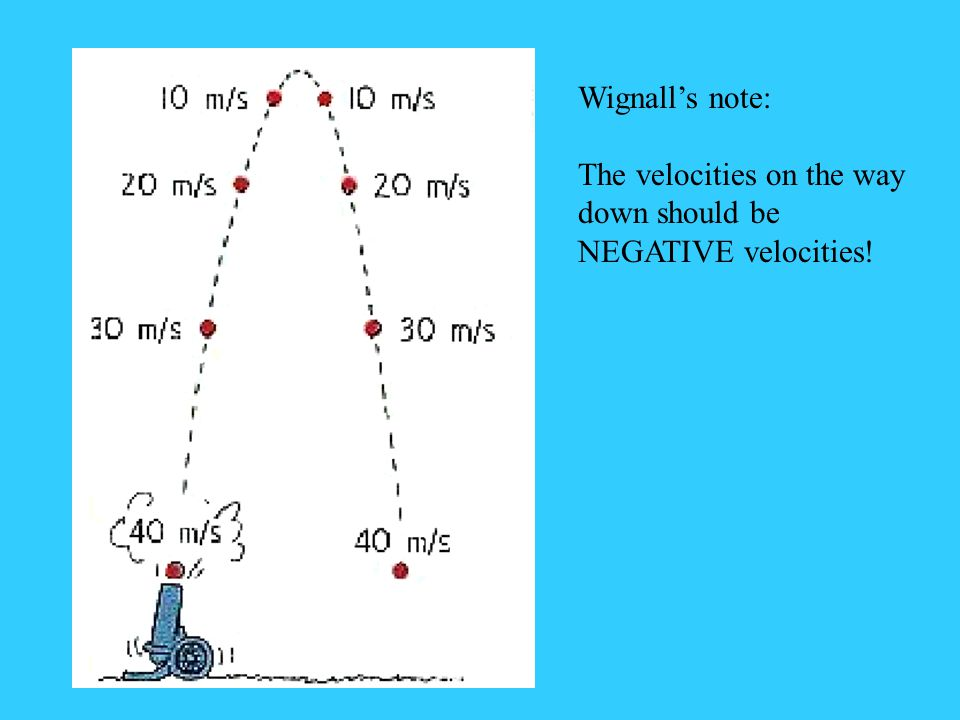 Wignall's note: The velocities on the way down should be NEGATIVE velocities!