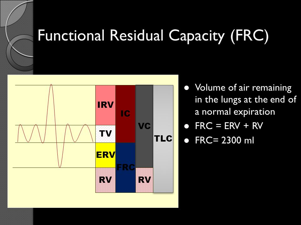 Functional Residual Capacity (FRC)