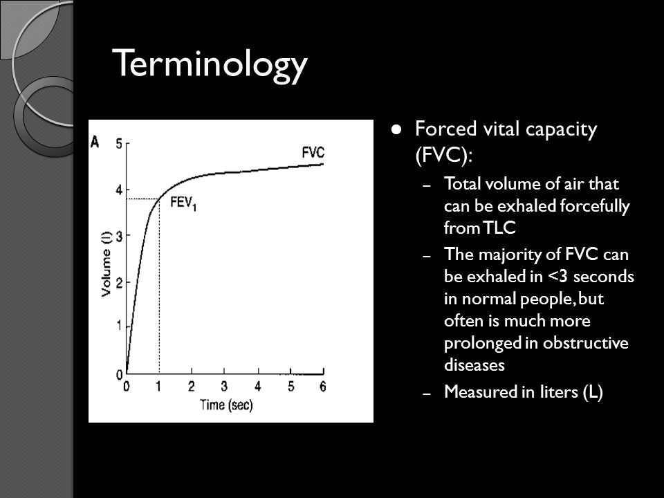 Terminology Forced vital capacity (FVC):