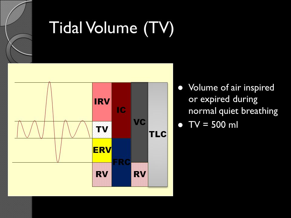 Tidal Volume (TV) Volume of air inspired or expired during normal quiet breathing. TV = 500 ml. IRV.