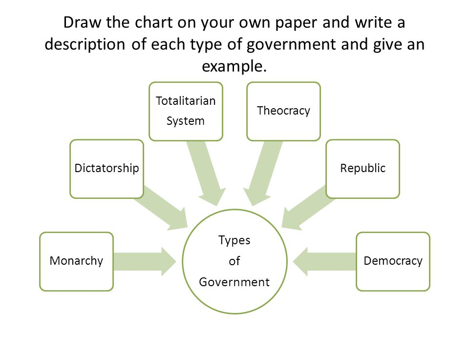 Draw The Chart On Your Own Paper And Write A Description Of Each Type Government